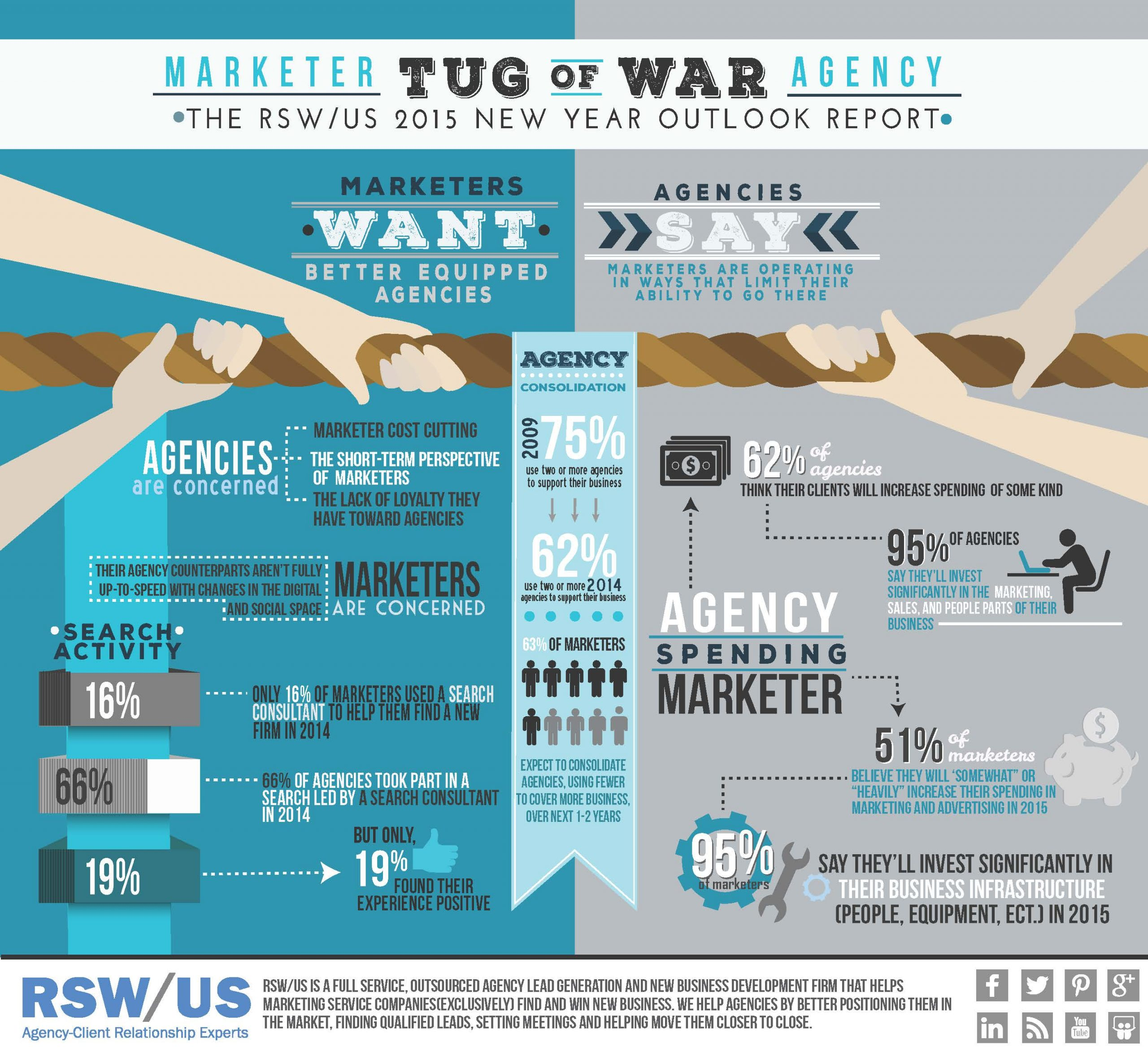 Industry Insight Reports | Infographic: Tension Mounting Between Marketers and Agencies